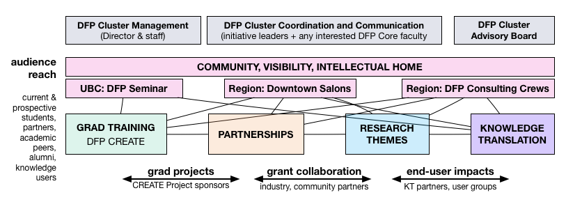DFP's organization and initiatives